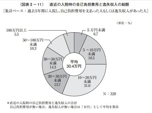 直近の入院時の自己負担費用と逸失収入の総額