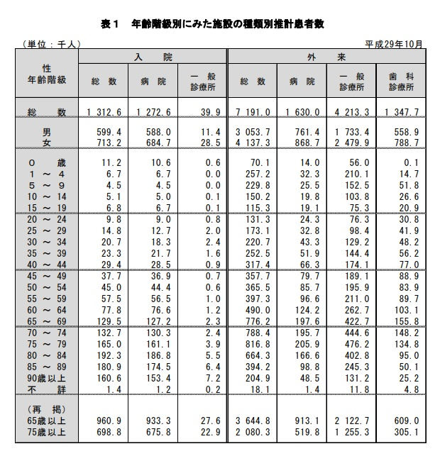 年齢階級別にみた施設の種類別推計患者数
