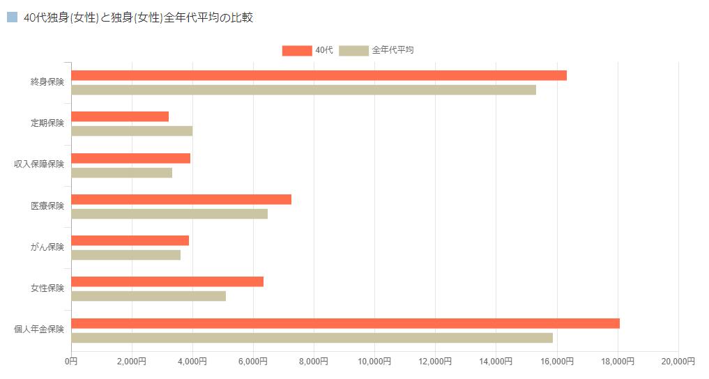 40代独身(女性)と独身(女性)全年代平均の比較